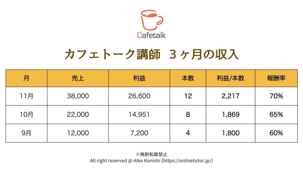 カフェトーク講師の収入